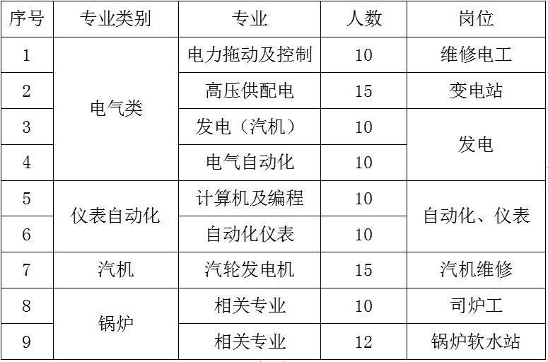 信阳钢铁金港能源有限公司 招聘简章