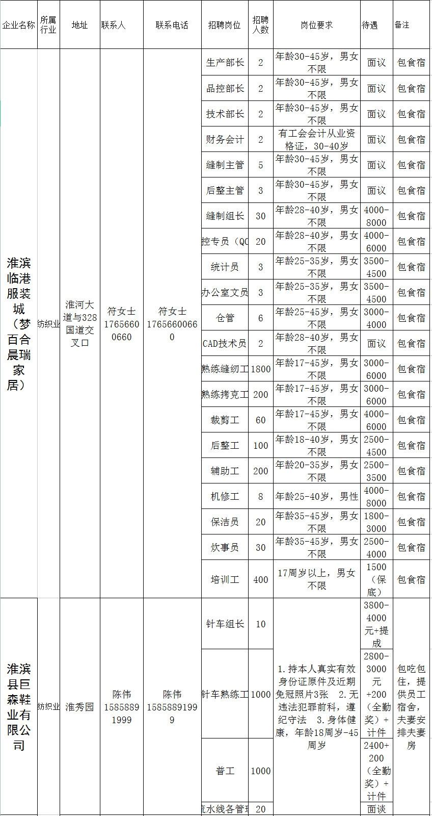 """淮滨县""""百日千万网络招聘活动""""招工信息"""